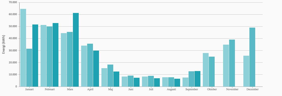 Graf över gasförbrukning